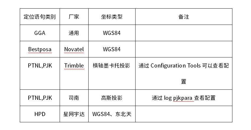 Coordinate system in GNSS driving test system